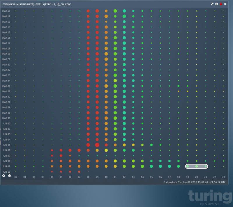 turing rainbow graph