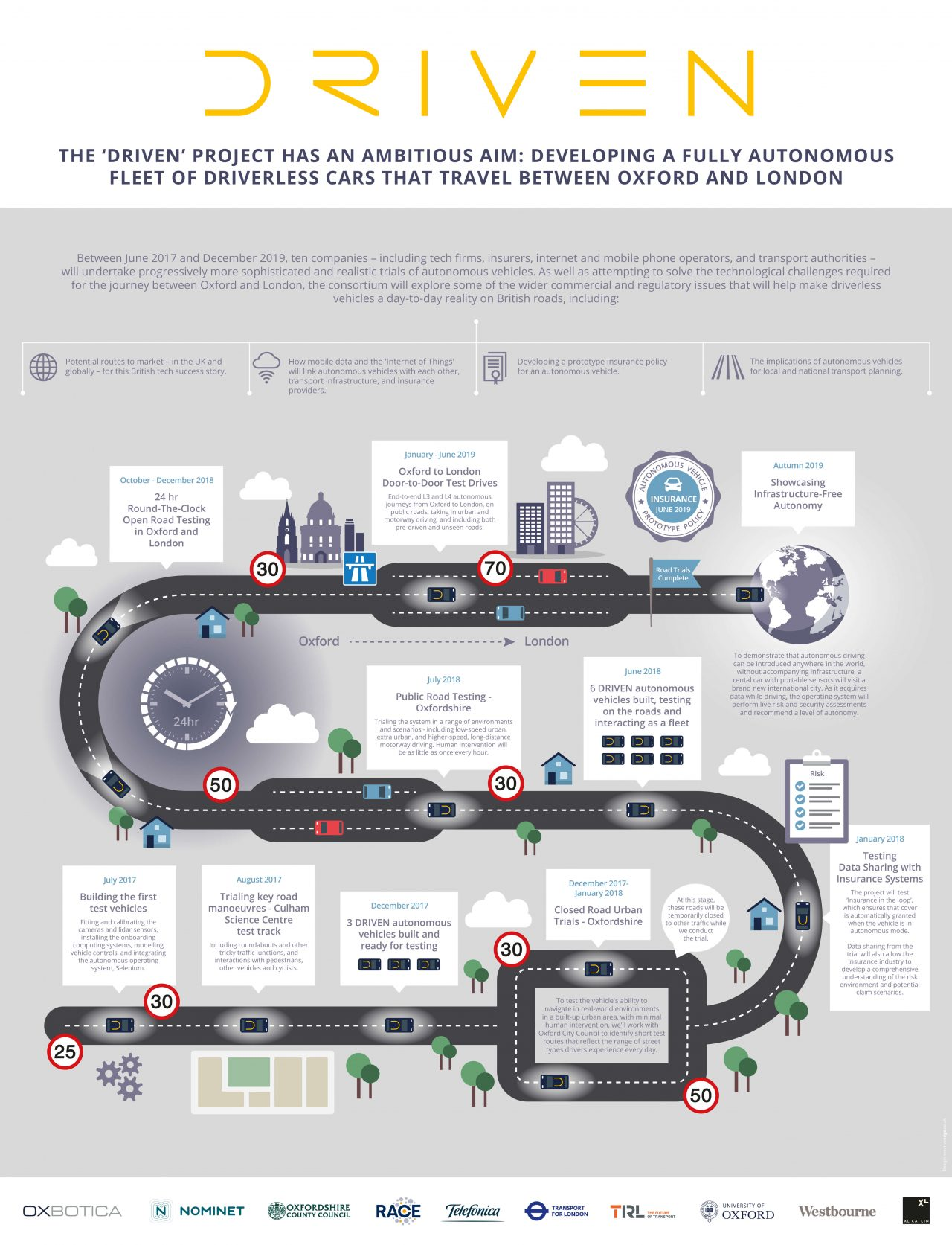 Infographic for Driven timeline