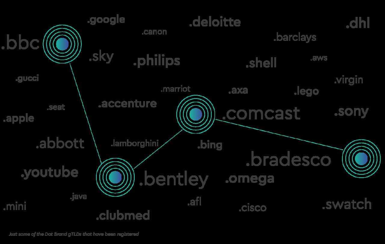 dot brand domains