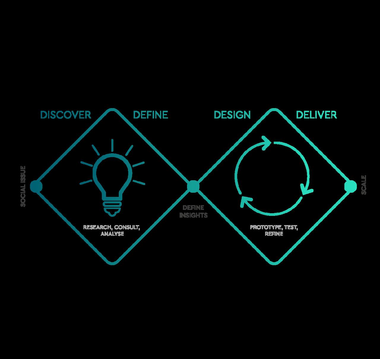 double-diagram
