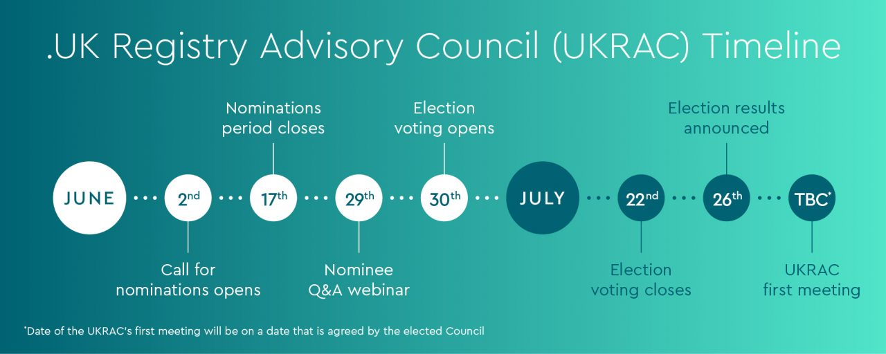 .UK Registry Advisory Council Timeline